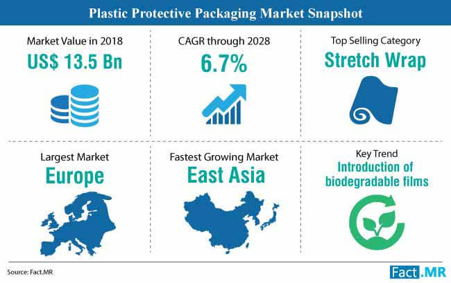 plastic protective packaging market snapshot