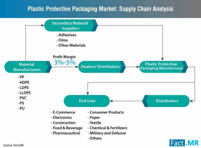 plastic protective packaging market supply chain analysis