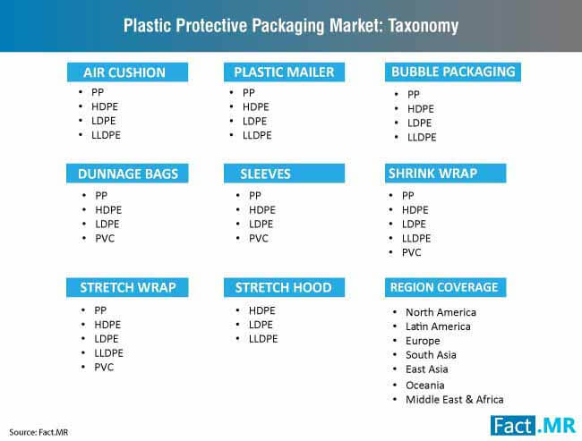 plastic protective packaging market taxonomy