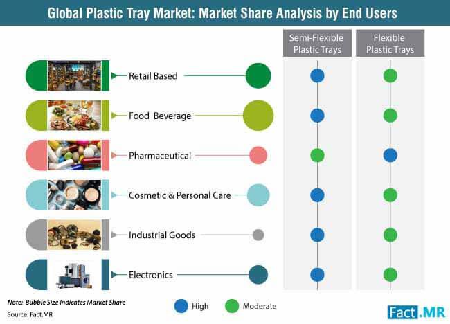 plastic tray market 0