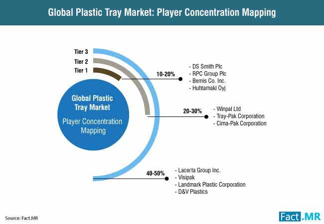 plastic tray market 1