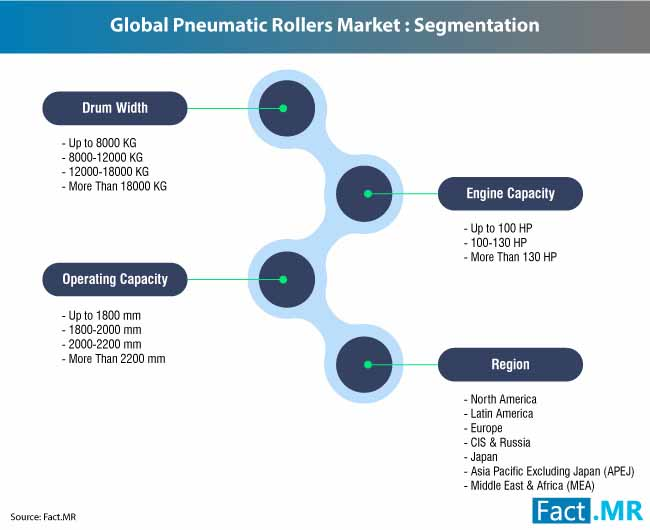 pneumatic rollers market 2