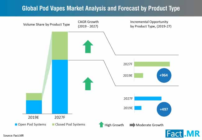pod vapes market analysis and forecast by product type