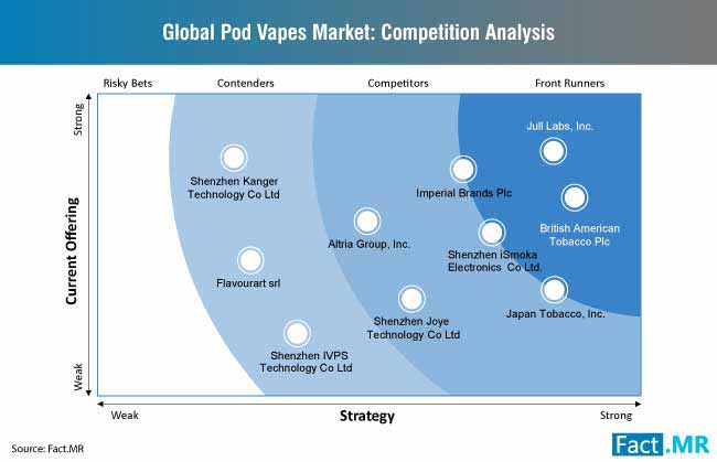 pod vapes market competition