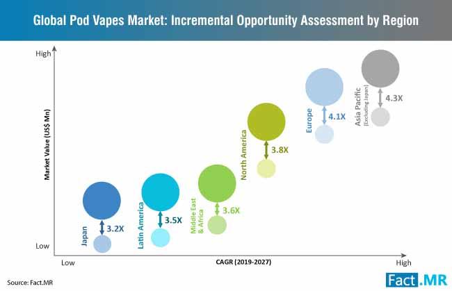 pod vapes market opportunity