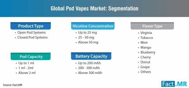 pod vapes market segmentation