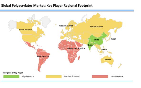 polyacrylates market