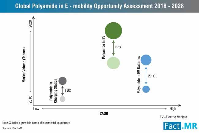polyamide in emobility market 0