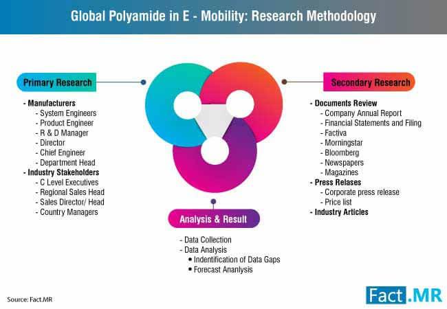 polyamide in emobility market 2