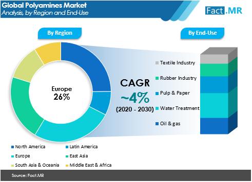polyamines market.1