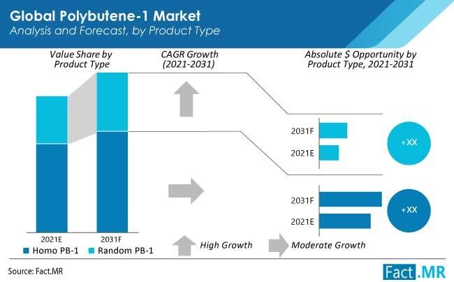 polybutene 1 market product type