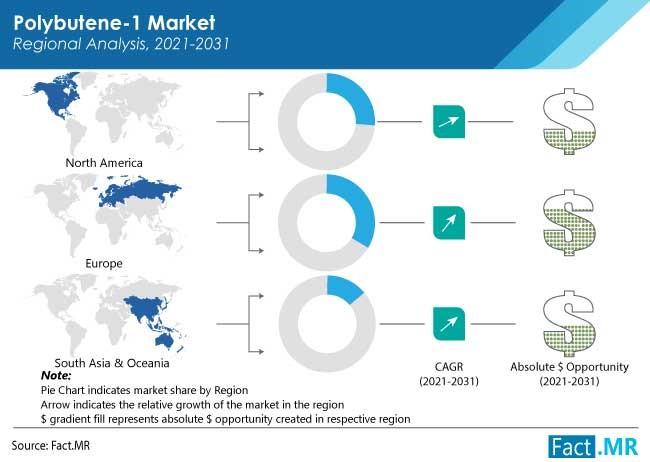 polybutene 1 market region