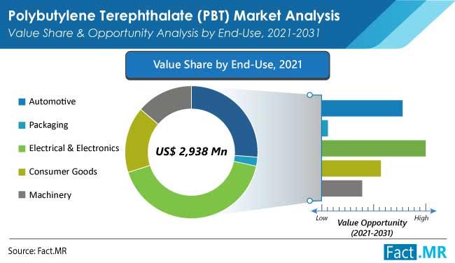 polybutylene terephthalate market end use by FactMR