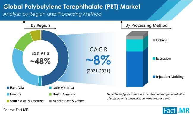 polybutylene terephthalate market region by FactMR