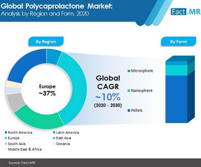 polycaprolactone market image 01
