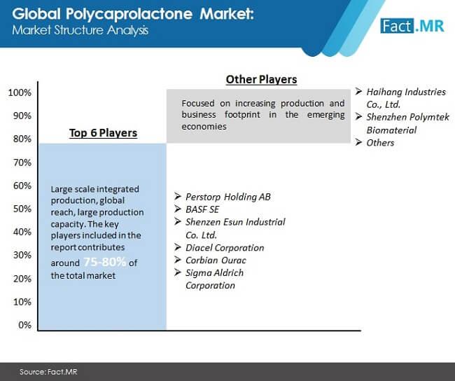 polycaprolactone market image 02