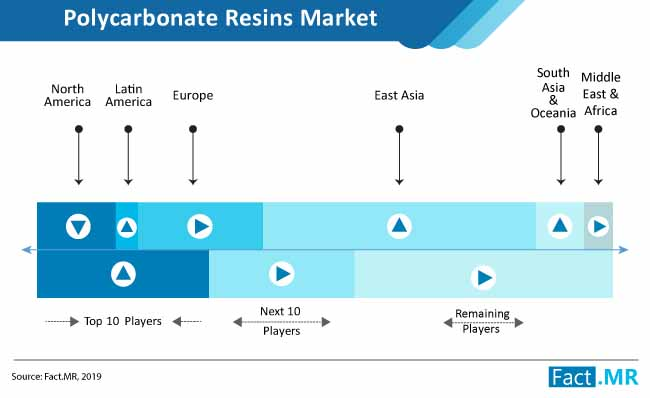 polycarbonate resins market competition analysis