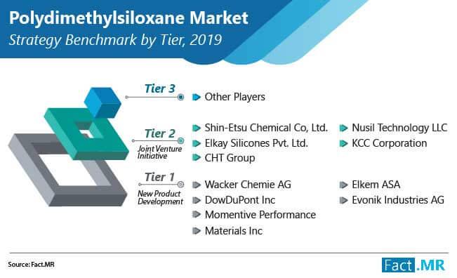 polydimethylsiloxane market strategy benchmark by tier