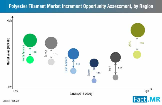 polyester filament market increment opportunity assessment by region