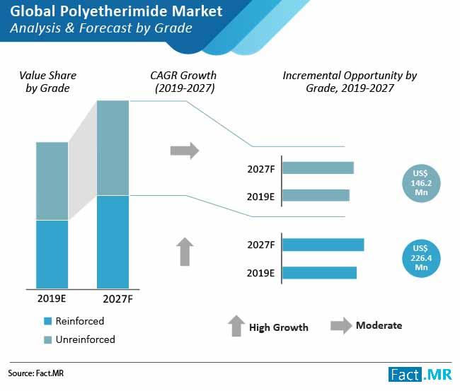 polyetherimide market analysis
