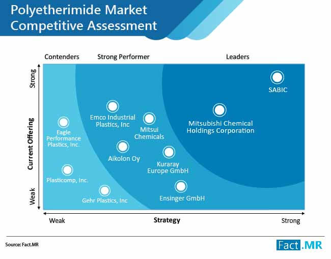 polyetherimide market competitive assessment
