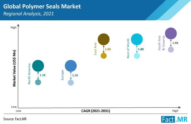 polymer seals market region