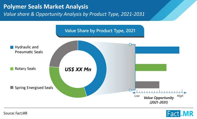 polymer seals market type