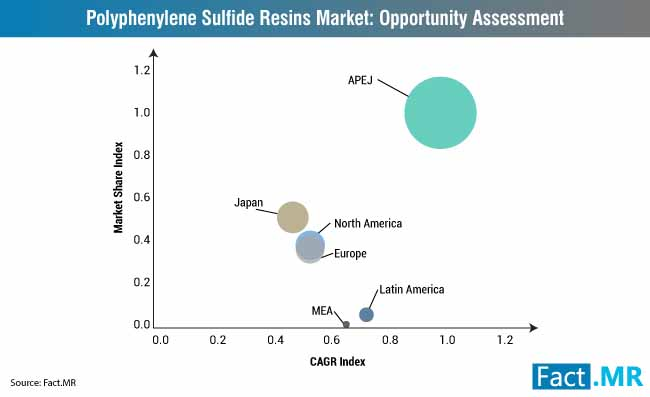 polyphenylene sulfide resins market opportunity assessment