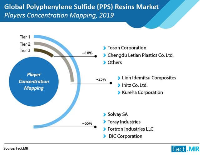 polyphenylene sulfide resins market players concentration mapping