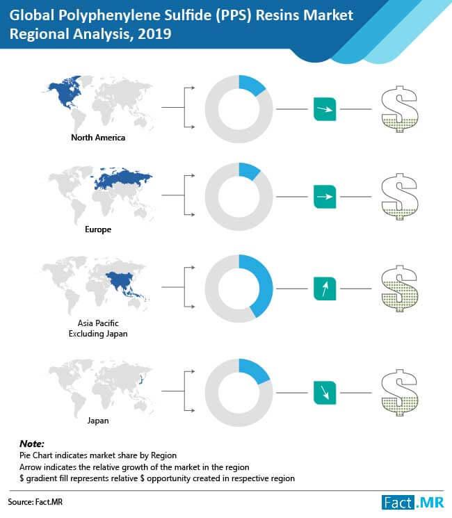 polyphenylene sulfide resins market regional analysis