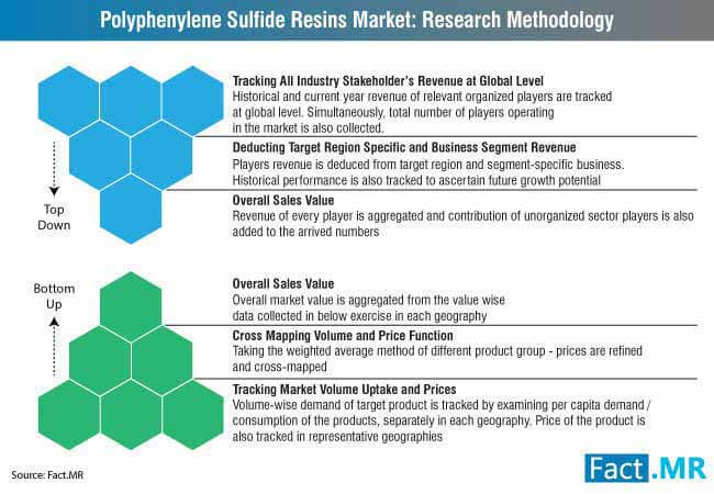 polyphenylene sulfide resins market research methodology