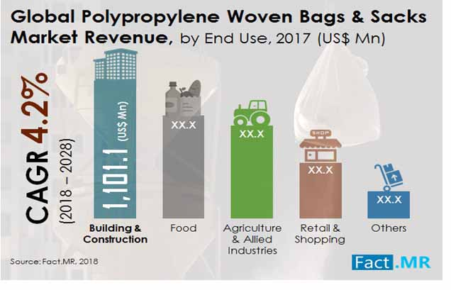 polypropylene woven bags and sacks market 1