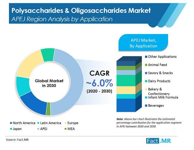 polysaccharides &  oligosaccharides  image 2