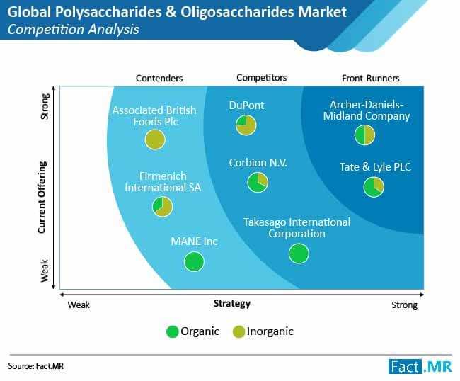 polysaccharides and oligosaccharides 01
