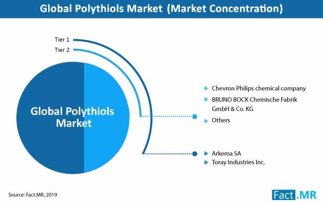 polythiols market concentration
