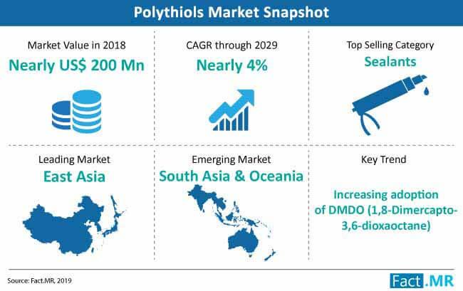 polythiols market snapshot