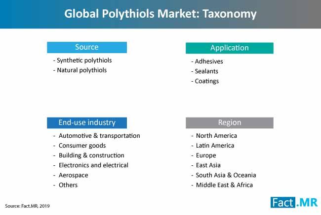 polythiols market taxonomy