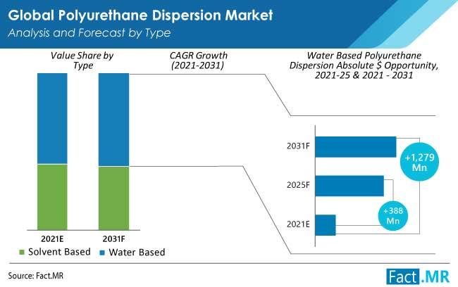 polyurethane dispersion market type