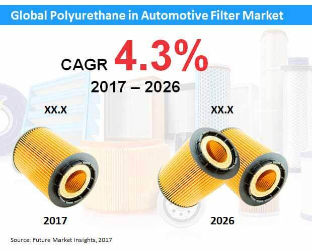 polyurethane in automotive filter market