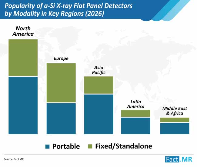 popularity of a si x ray flat panel detectors by modality in key regions