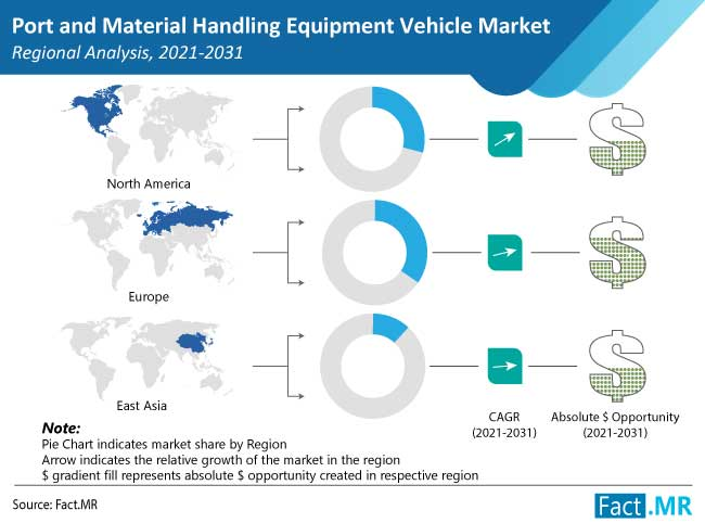 port and material handling equipment vehicle market