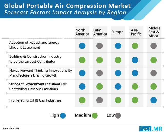 portable air compression market forecast factors impact analysis by region