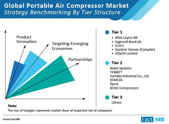 portable air compression market strategy benchmarking by tier structure