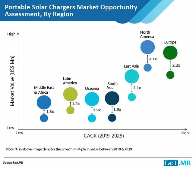 portable solar chargers market 01