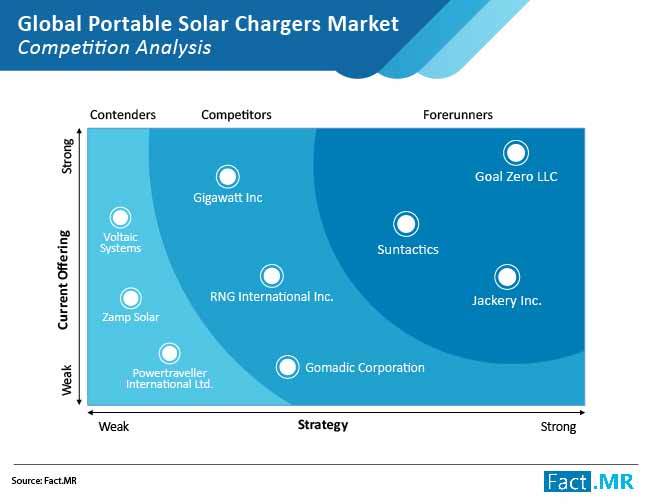 portable solar chargers market 02