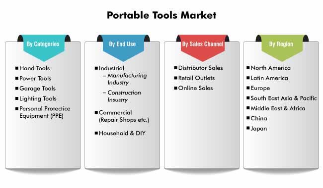 portable tools market 0