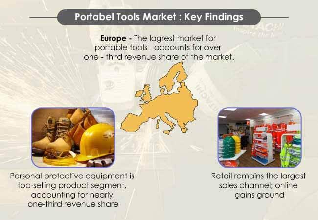 portable tools market 1