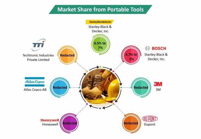 portable tools market 2