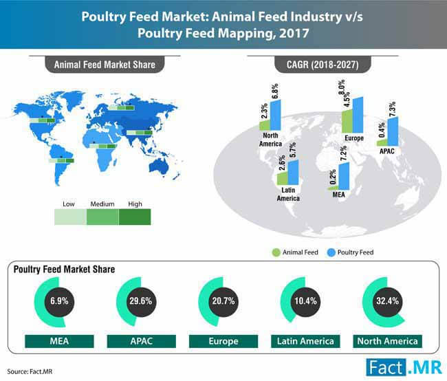 poultry feed market 0