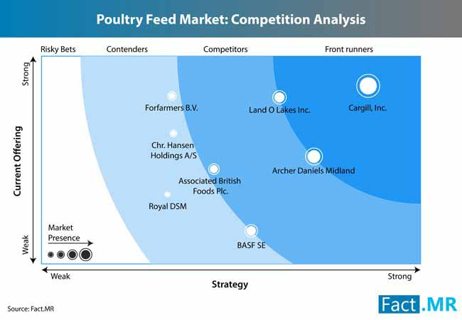 poultry feed market 1